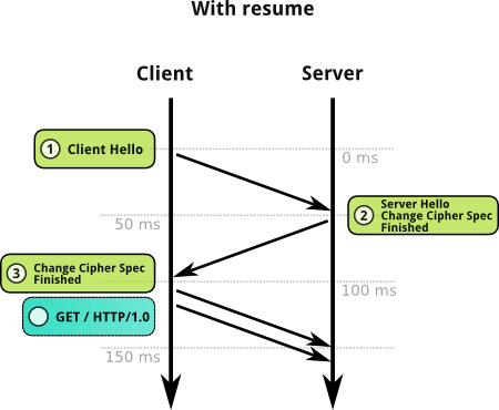 Ssl session resume with different cipher custom dissertation hypothesis editor websites for university